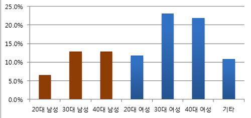올 상반기 남성독자 '리추얼'·'미생'·'대통령의 글쓰기' 선호
