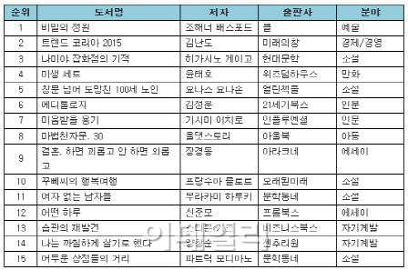 컬러링북 열풍 '비밀의 정원' 베스트셀러 1위 지속